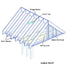 Gable Roof Diagram