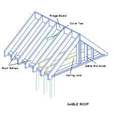 Gable Roof Diagram