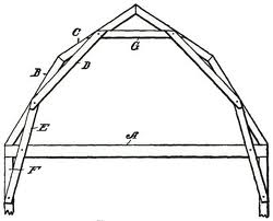 Gambrel Roof Diagram